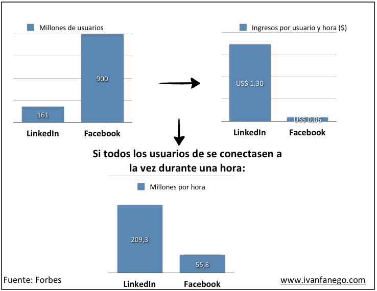 Facebook frente a Linkedin