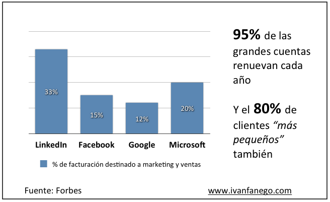 Gasto en marketing y ventas de LinkedIn frente a Facebook, Google y Microsoft