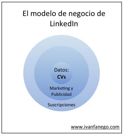 El Modelo de Negocio de LinkedIn