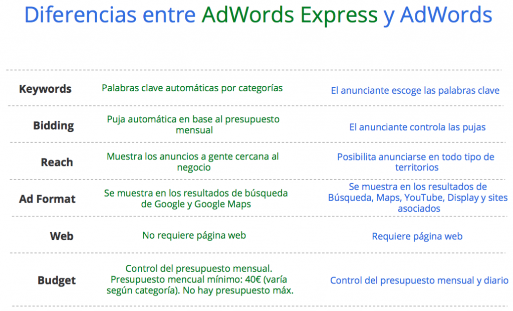 Diferencias entre AdWords y AdWords Express