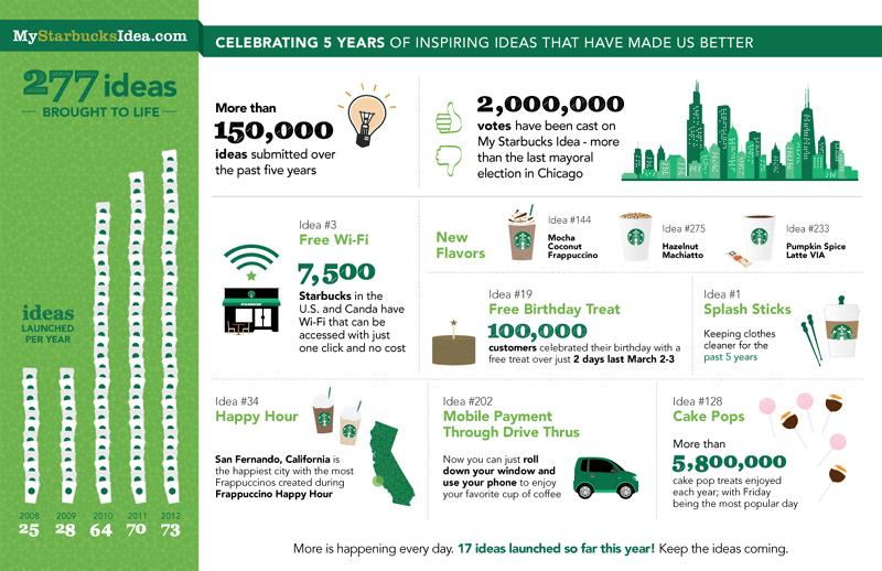 Infografía Starbucks